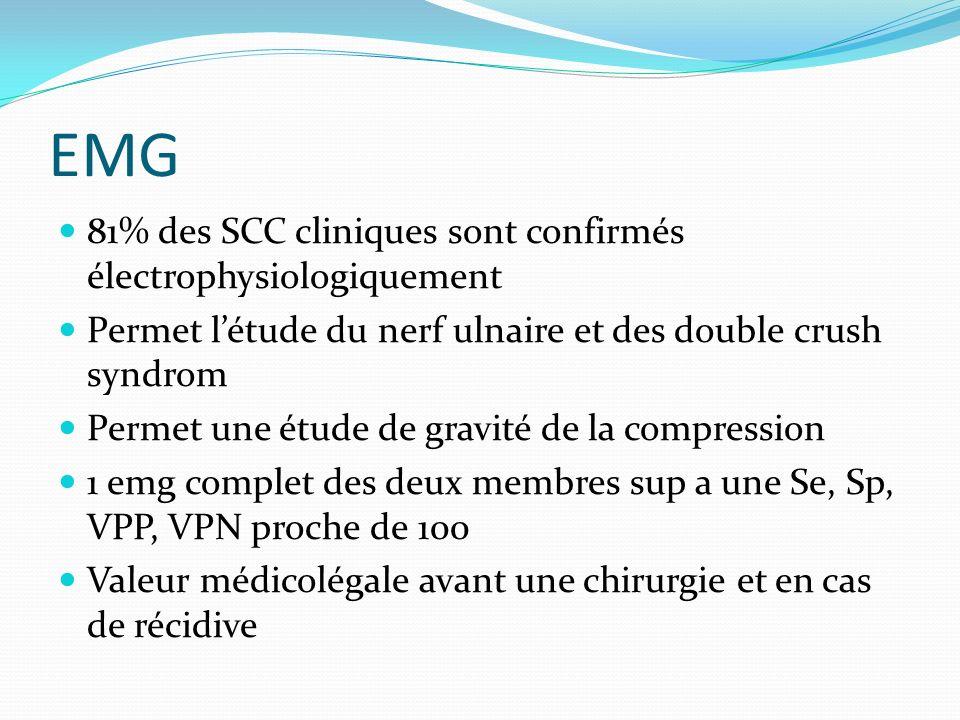 EMG 81% des SCC cliniques sont confirmés électrophysiologiquement