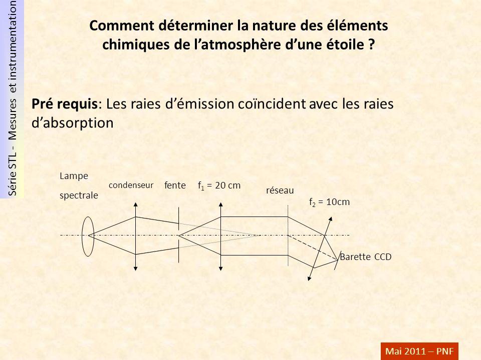 Comment déterminer la nature des éléments chimiques de l'atmosphère d'une étoile