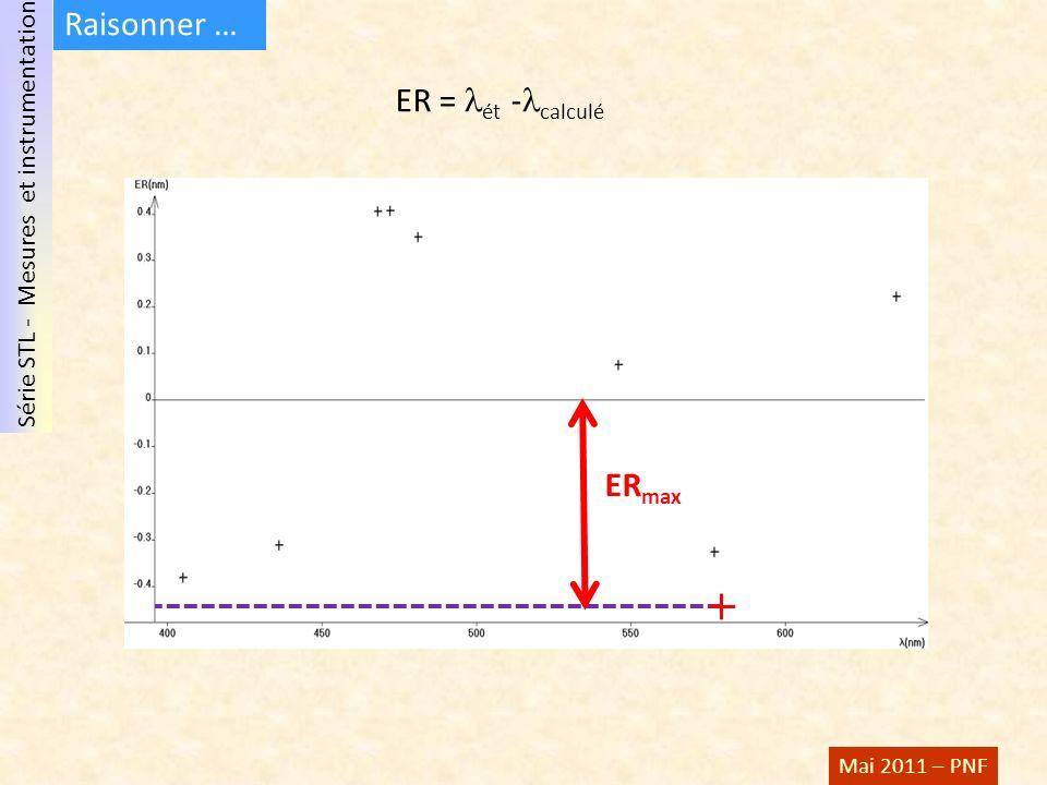 Raisonner … ER = ét -calculé ERmax