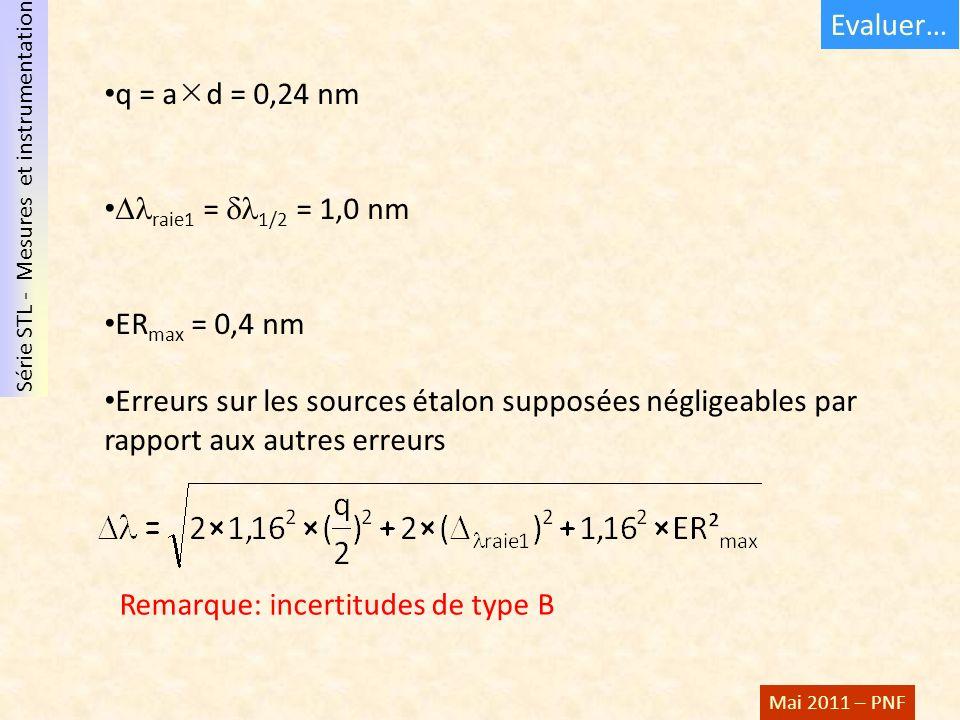 Evaluer… q = ad = 0,24 nm. raie1 = 1/2 = 1,0 nm. ERmax = 0,4 nm.