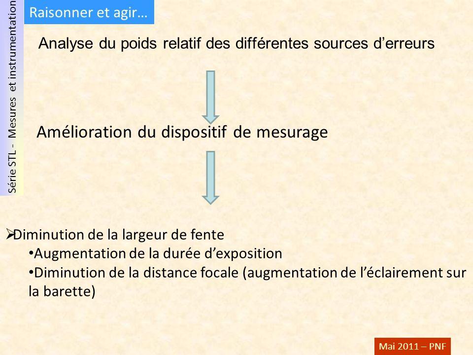 Analyse du poids relatif des différentes sources d'erreurs