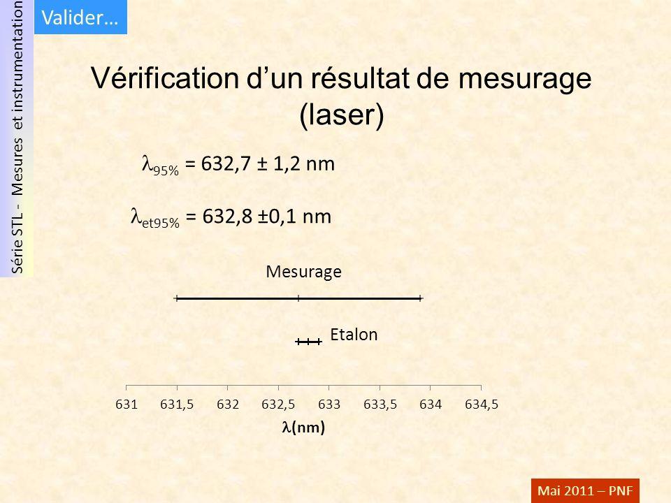 Vérification d'un résultat de mesurage (laser)