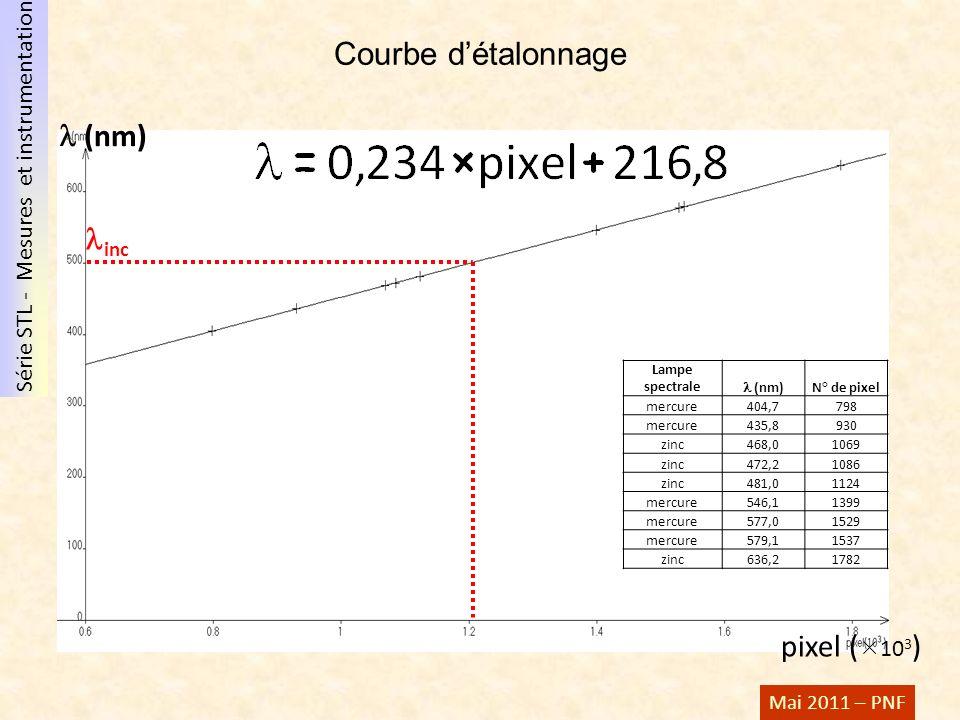 Courbe d'étalonnage  (nm) inc pixel (103) Lampe spectrale l (nm)