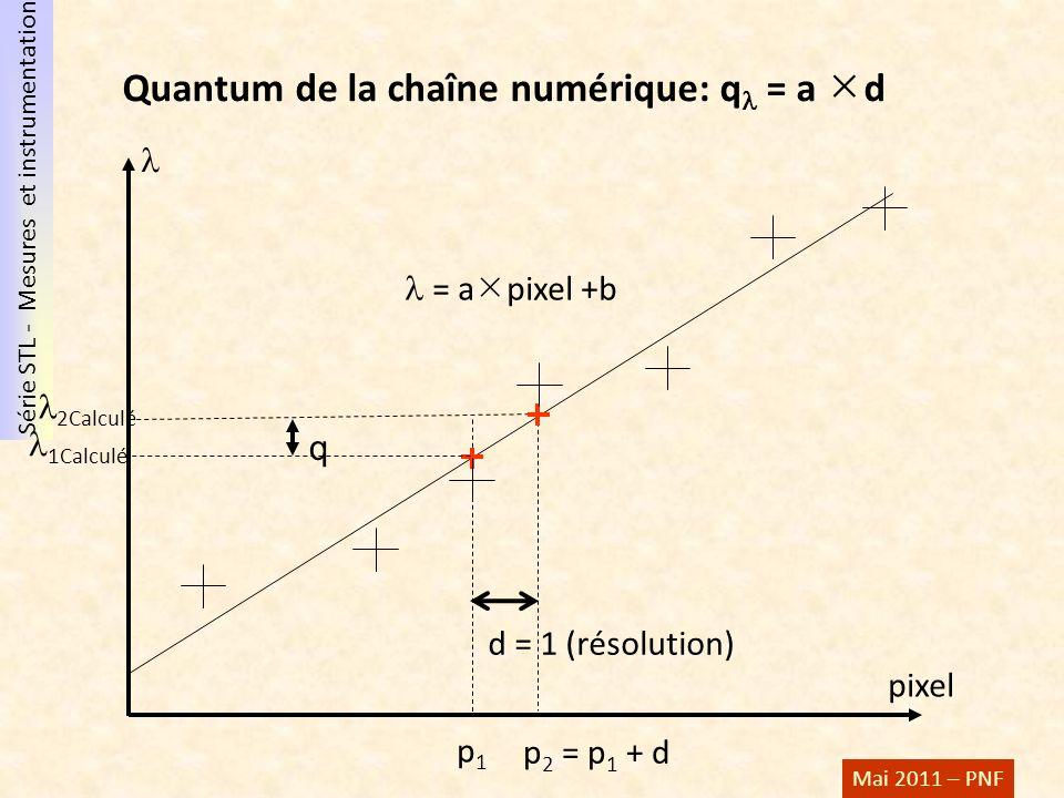 Quantum de la chaîne numérique: q = a d