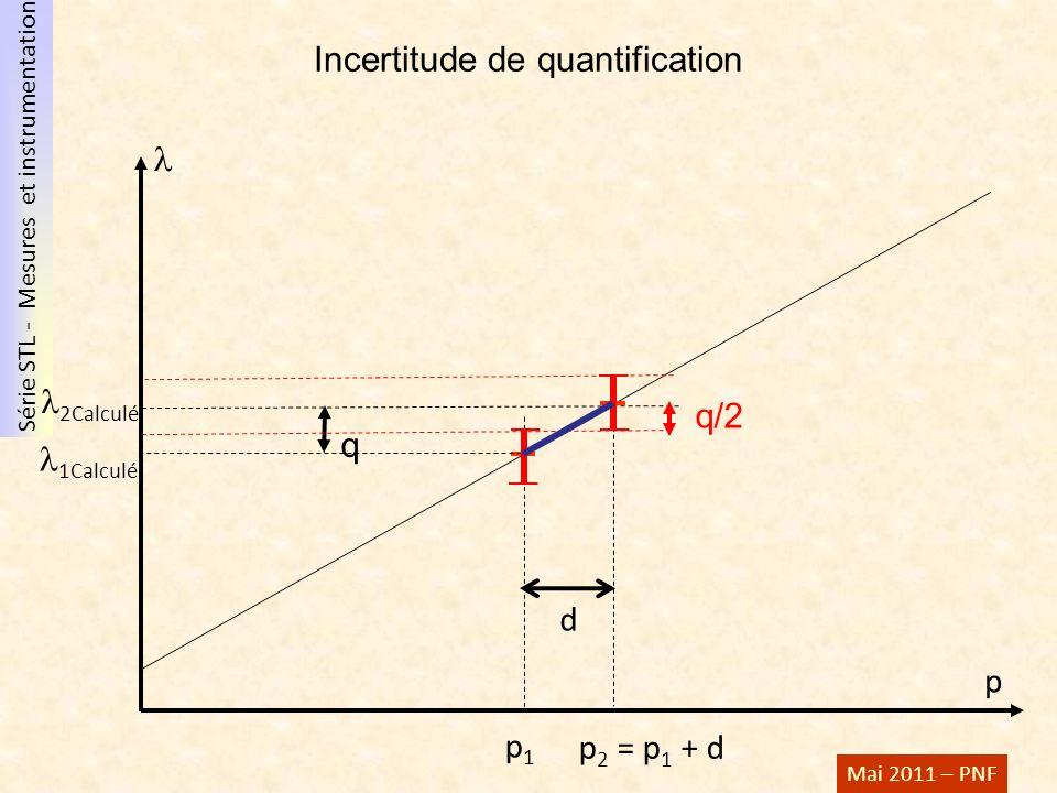 Incertitude de quantification