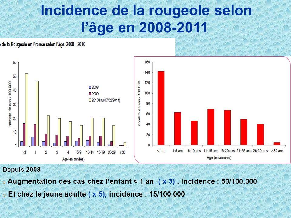 Incidence de la rougeole selon l'âge en 2008-2011