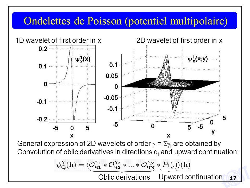 Ondelettes de Poisson (potentiel multipolaire)