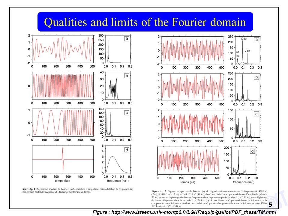 Qualities and limits of the Fourier domain