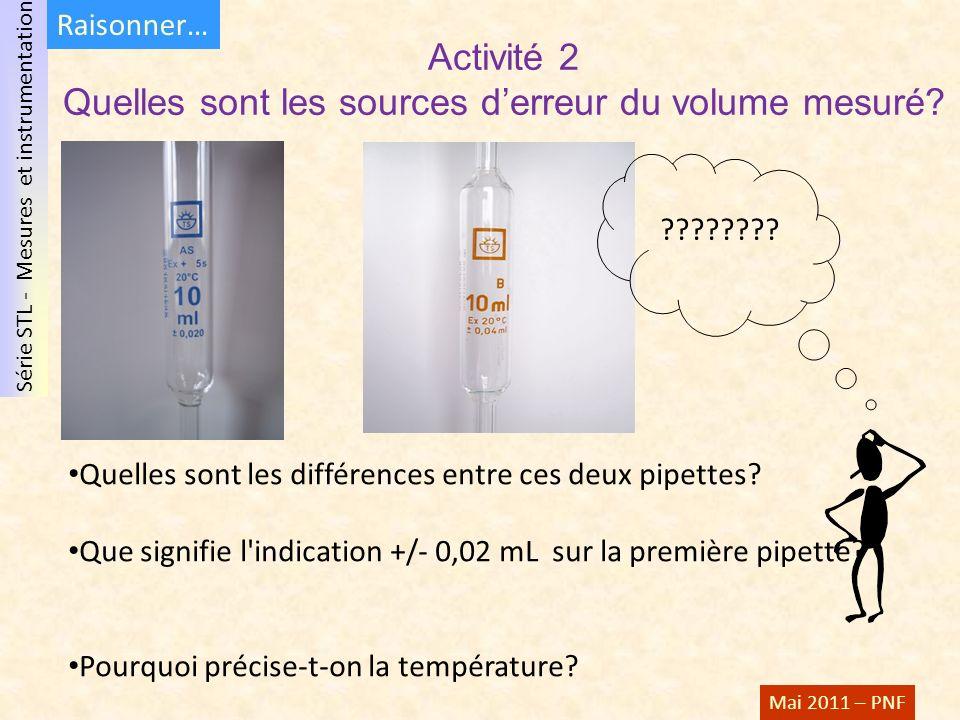Activité 2 Quelles sont les sources d'erreur du volume mesuré
