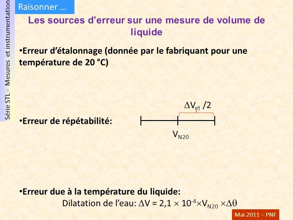 Les sources d'erreur sur une mesure de volume de liquide
