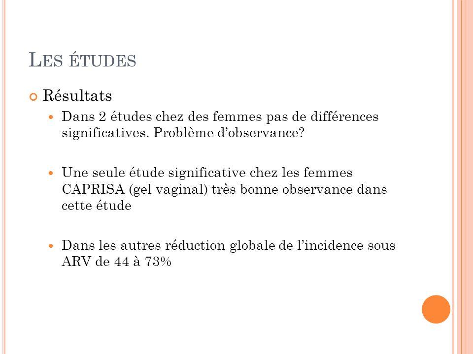 Les études Résultats. Dans 2 études chez des femmes pas de différences significatives. Problème d'observance