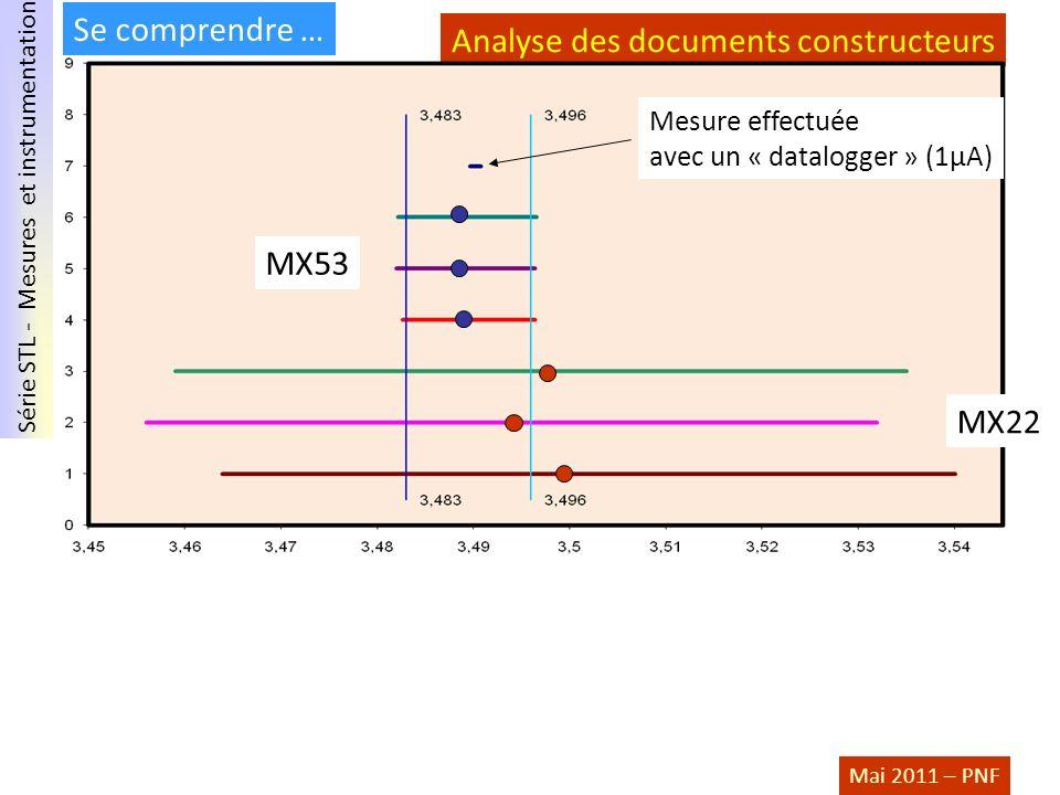 Analyse des documents constructeurs
