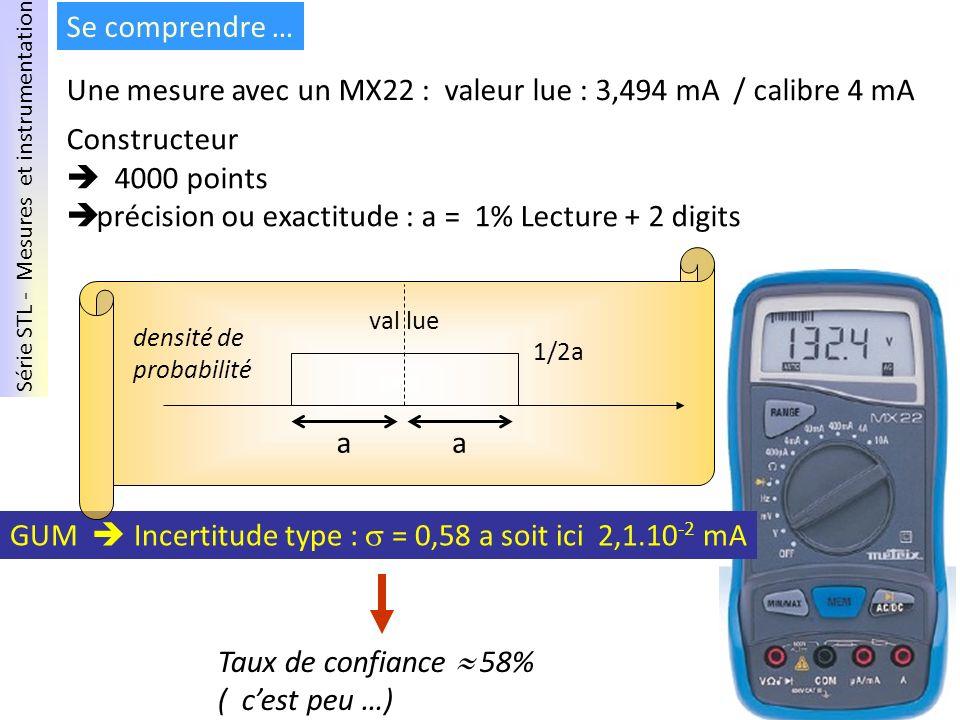 Une mesure avec un MX22 : valeur lue : 3,494 mA / calibre 4 mA