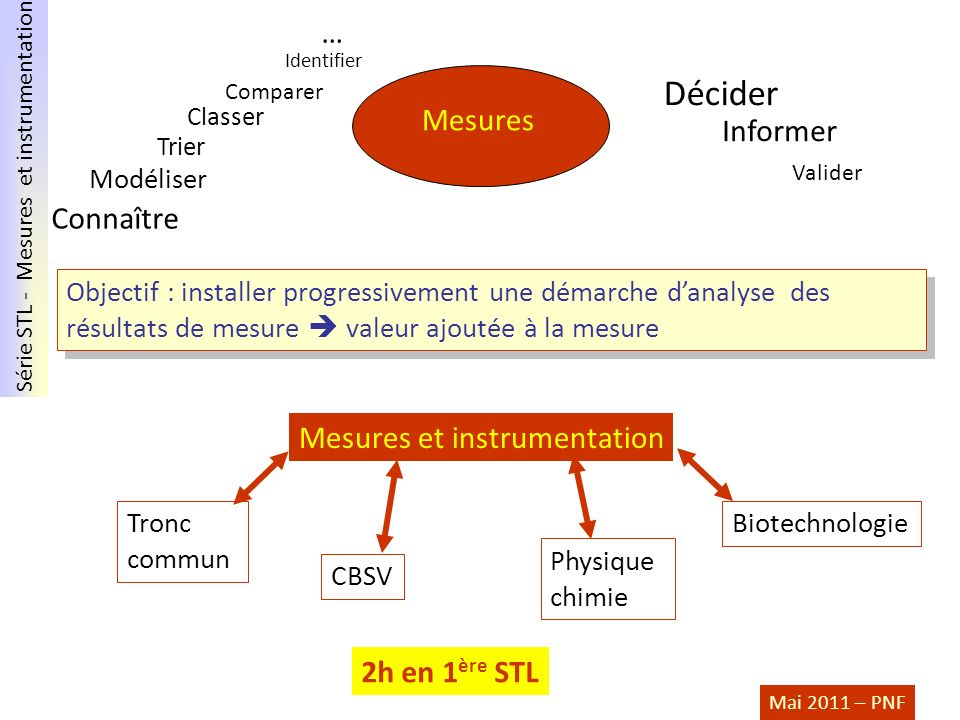 Décider … Mesures Informer Connaître Mesures et instrumentation