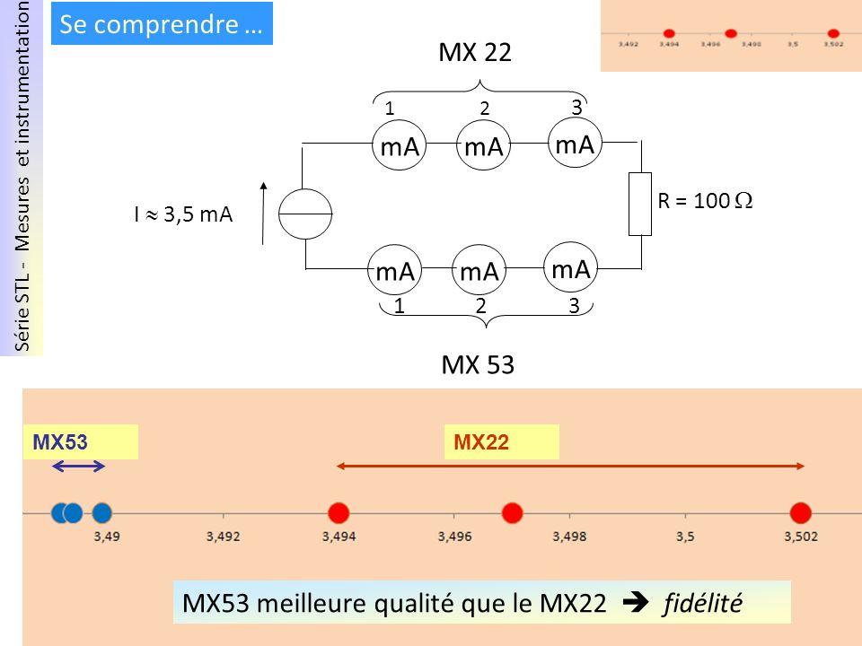 MX53 meilleure qualité que le MX22  fidélité