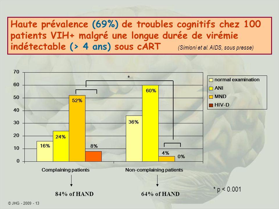 Haute prévalence (69%) de troubles cognitifs chez 100 patients VIH+ malgré une longue durée de virémie indétectable (> 4 ans) sous cART (Simioni et al. AIDS, sous presse)