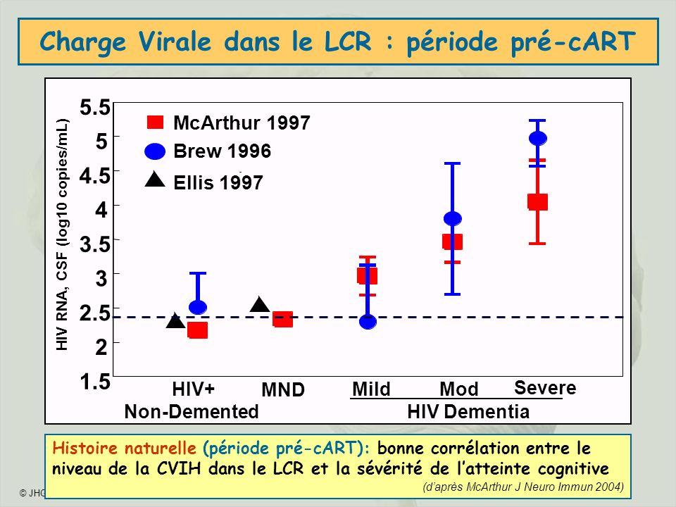 Charge Virale dans le LCR : période pré-cART