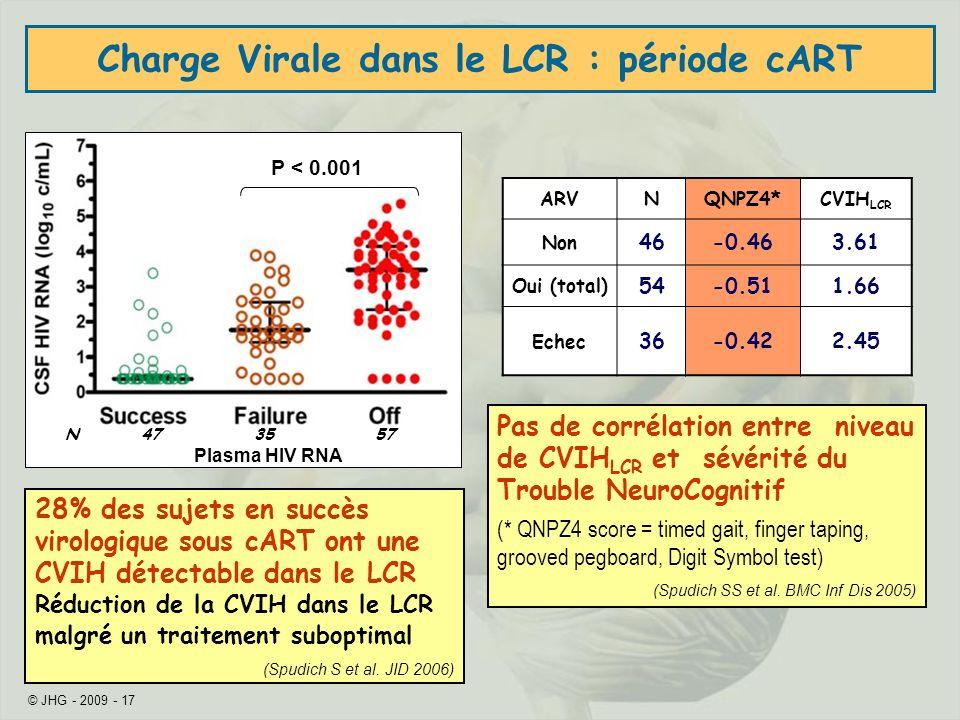 Charge Virale dans le LCR : période cART