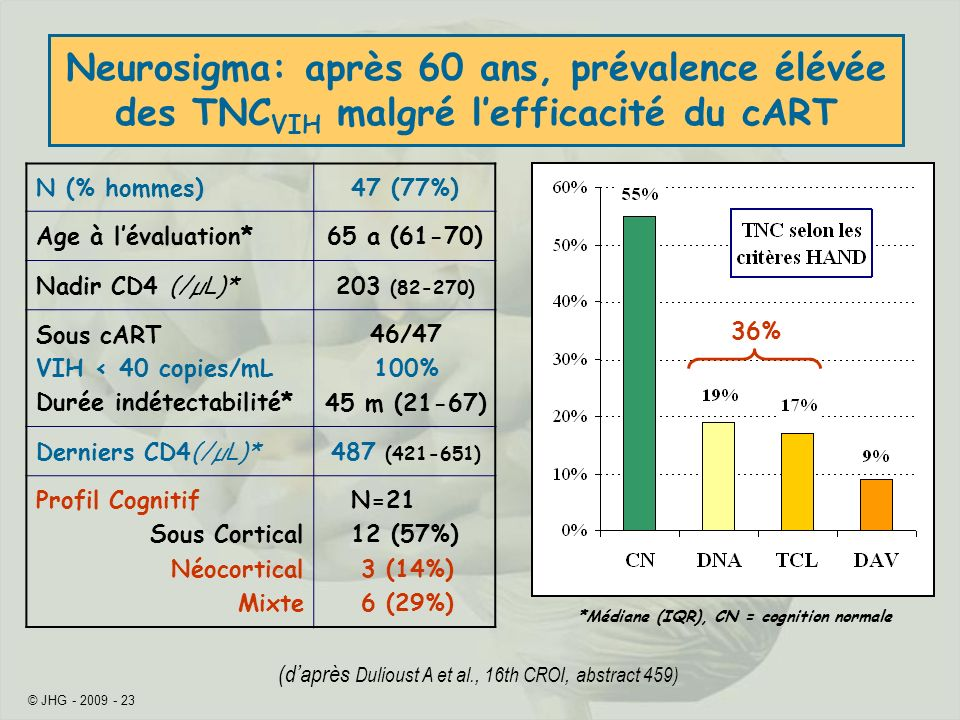 Neurosigma: après 60 ans, prévalence élévée des TNCVIH malgré l'efficacité du cART