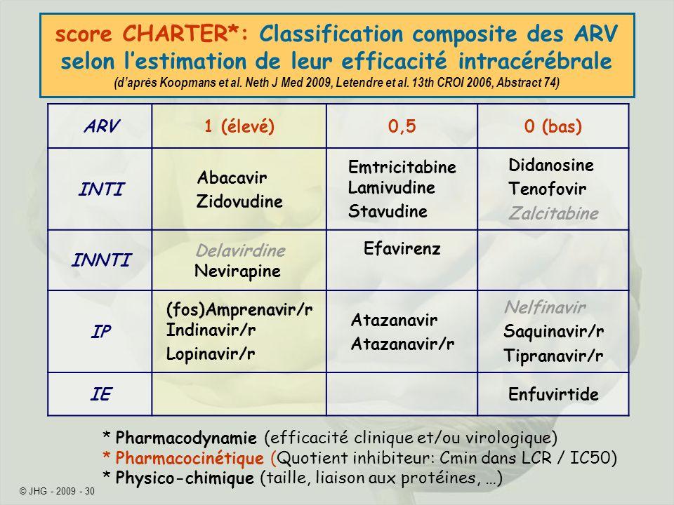 score CHARTER*: Classification composite des ARV selon l'estimation de leur efficacité intracérébrale (d'après Koopmans et al. Neth J Med 2009, Letendre et al. 13th CROI 2006, Abstract 74)