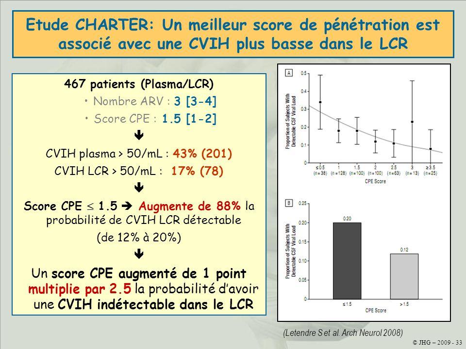 467 patients (Plasma/LCR)