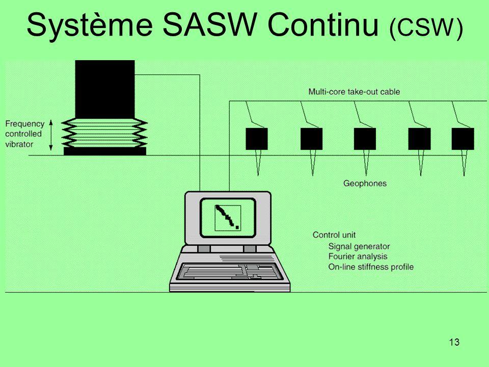 Système SASW Continu (CSW)