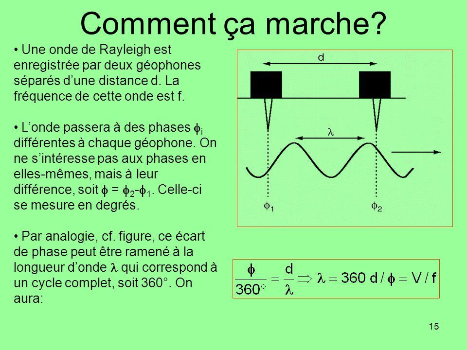 Comment ça marche Une onde de Rayleigh est enregistrée par deux géophones séparés d'une distance d. La fréquence de cette onde est f.