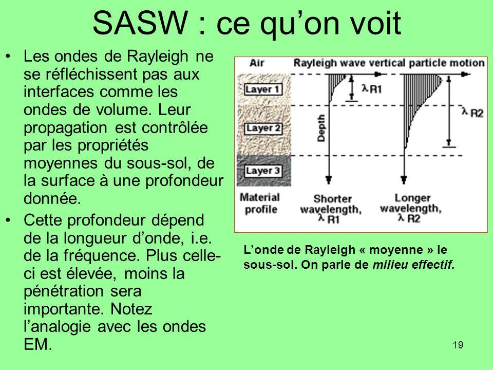 SASW : ce qu'on voit