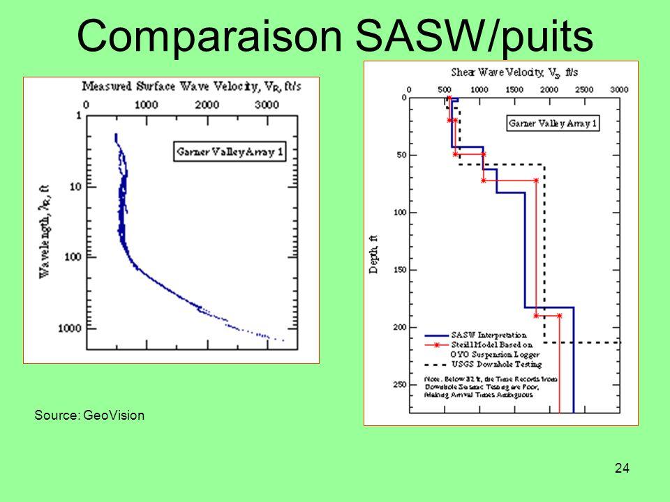 Comparaison SASW/puits