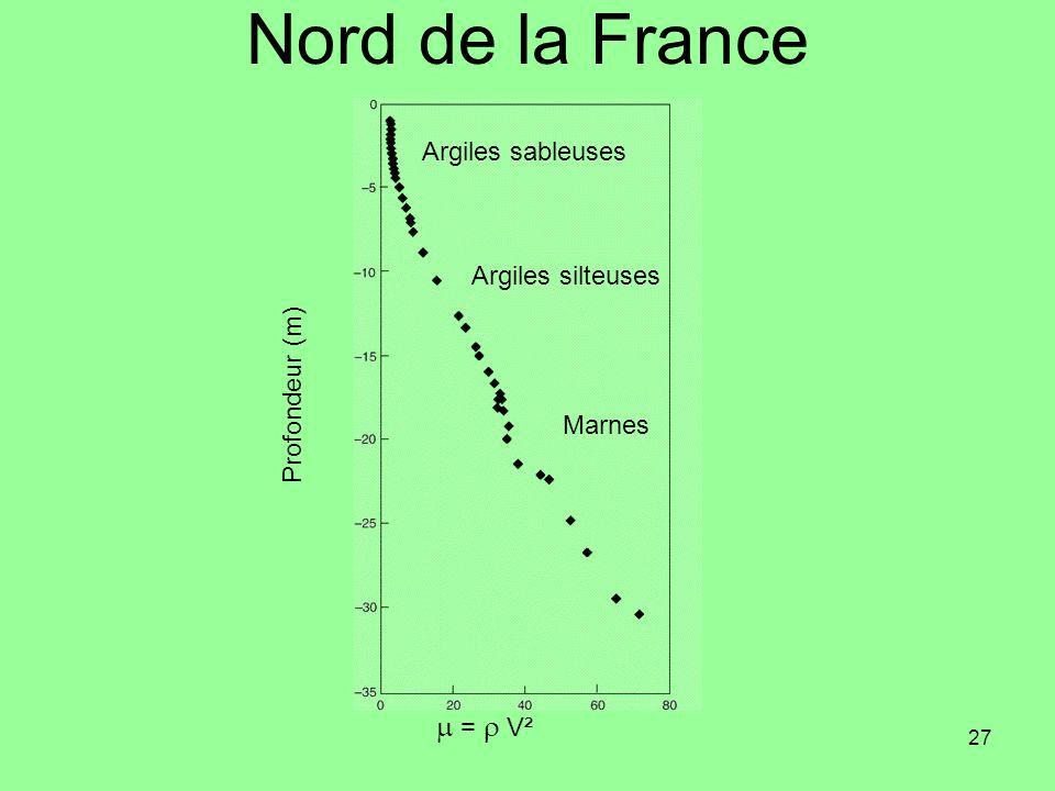 Nord de la France m = r V² Argiles sableuses Argiles silteuses