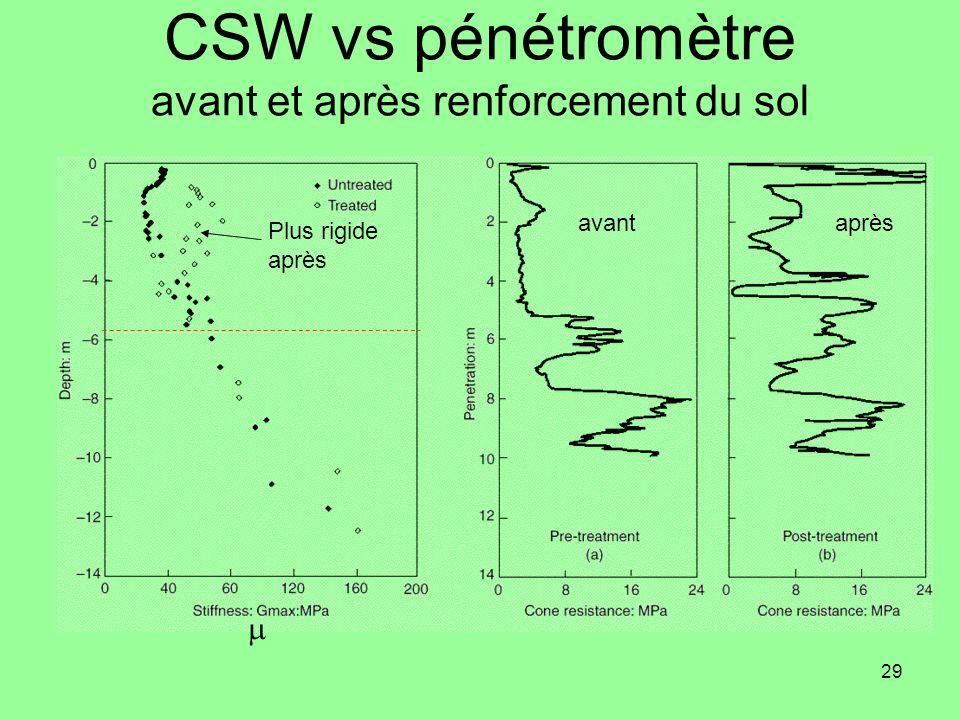 CSW vs pénétromètre avant et après renforcement du sol