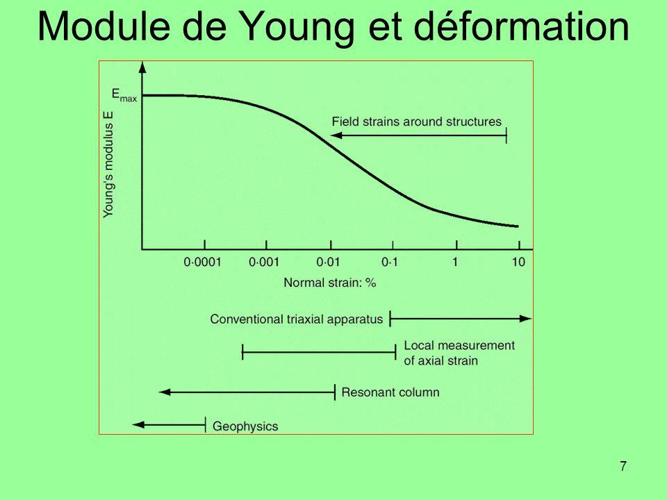 Module de Young et déformation