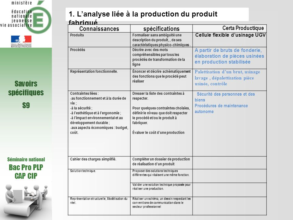 1. L'analyse liée à la production du produit fabriqué