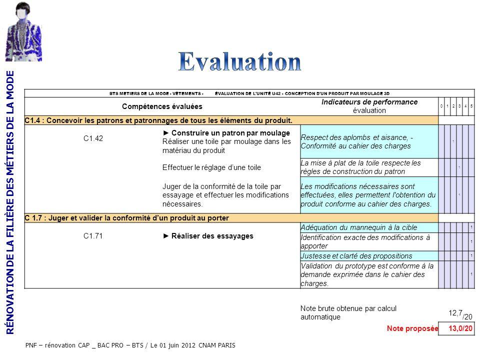Indicateurs de performance évaluation