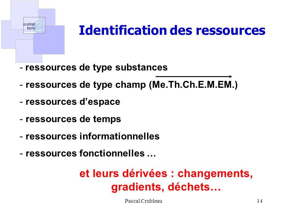 Identification des ressources