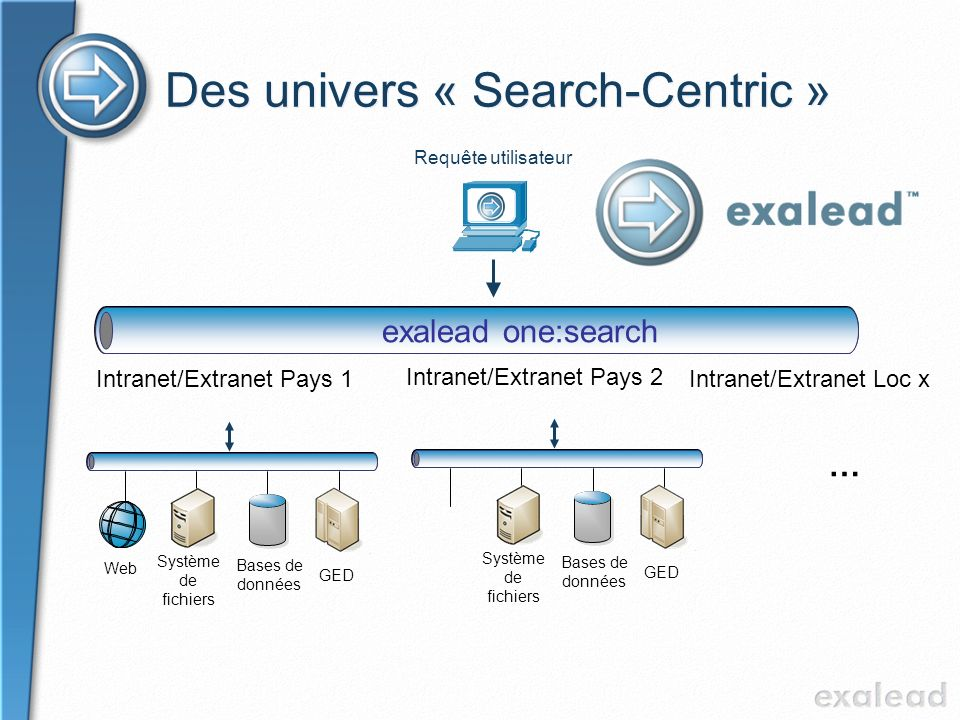 Des univers « Search-Centric »