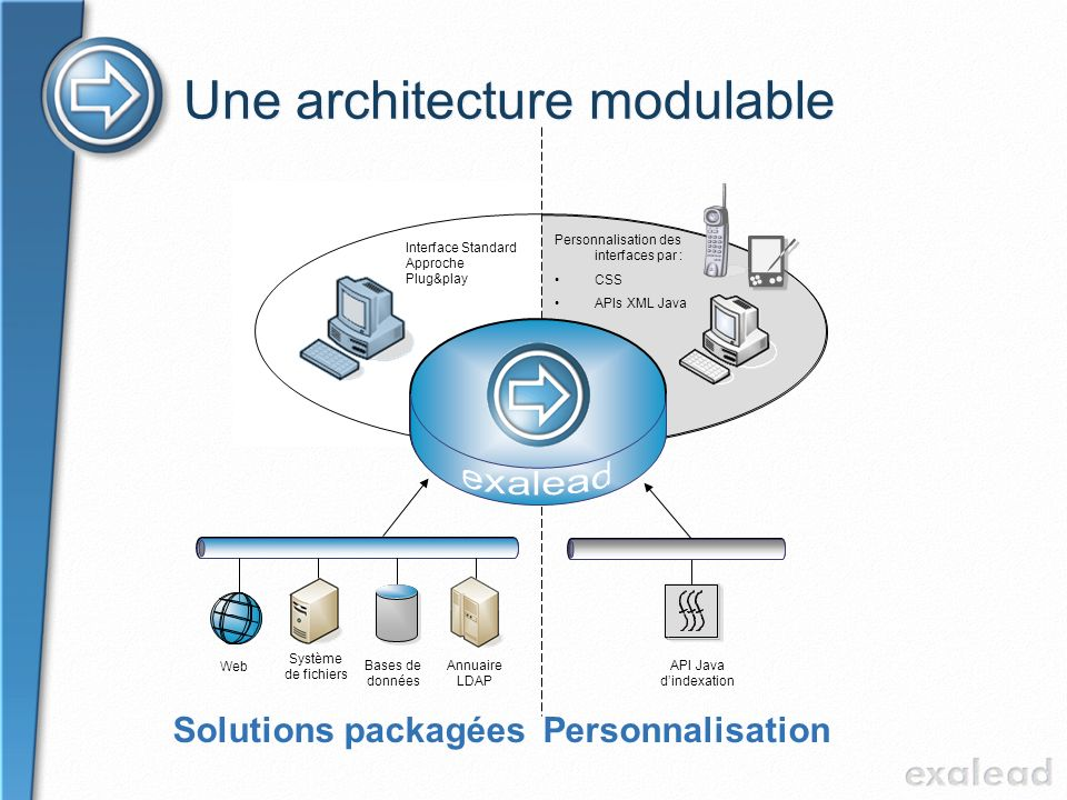Une architecture modulable