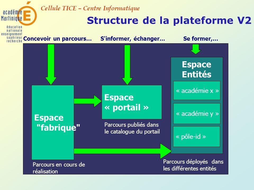 Structure de la plateforme V2