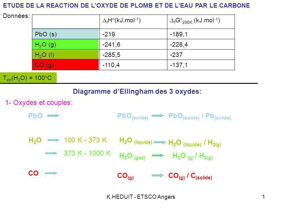 Diagramme d'Ellingham des 3 oxydes: