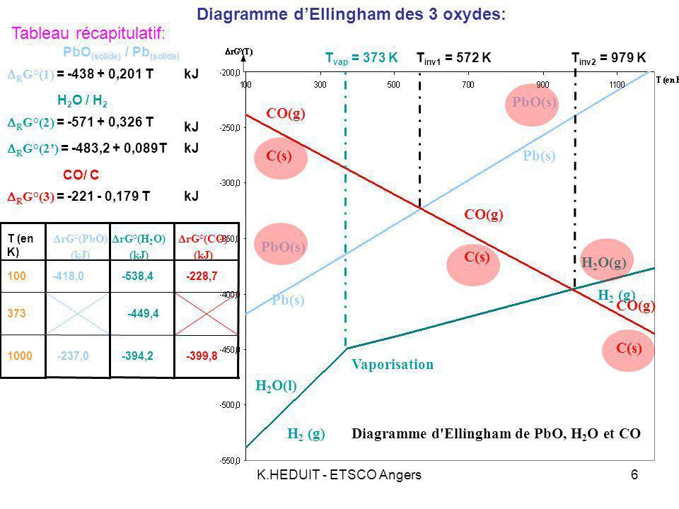 Diagramme d'Ellingham des 3 oxydes: Tableau récapitulatif: