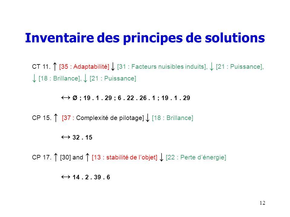 Inventaire des principes de solutions