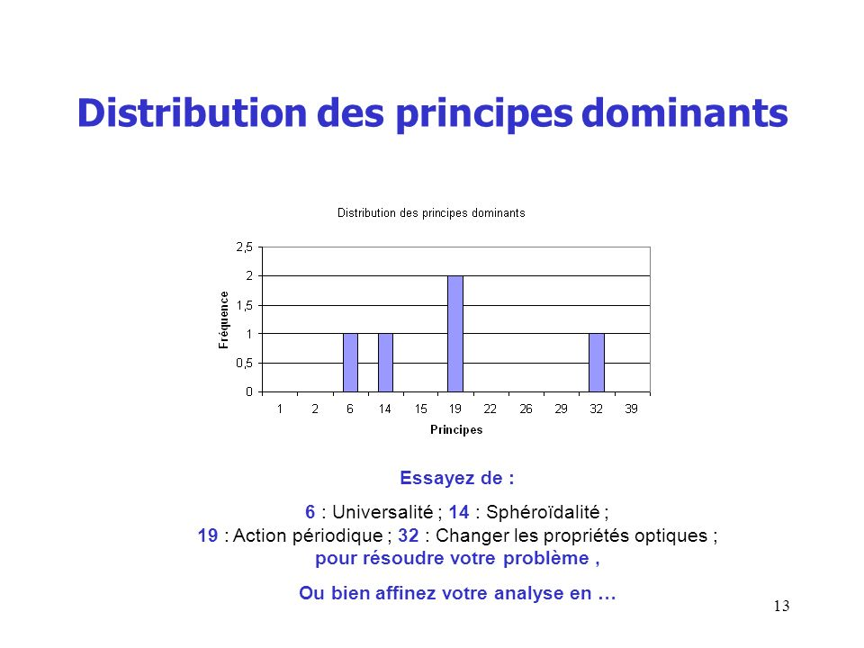 Distribution des principes dominants