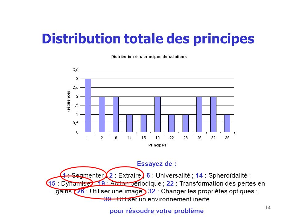 Distribution totale des principes