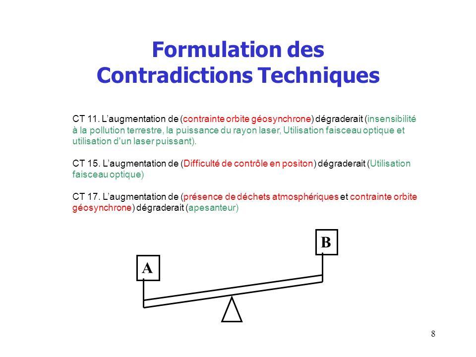 Formulation des Contradictions Techniques