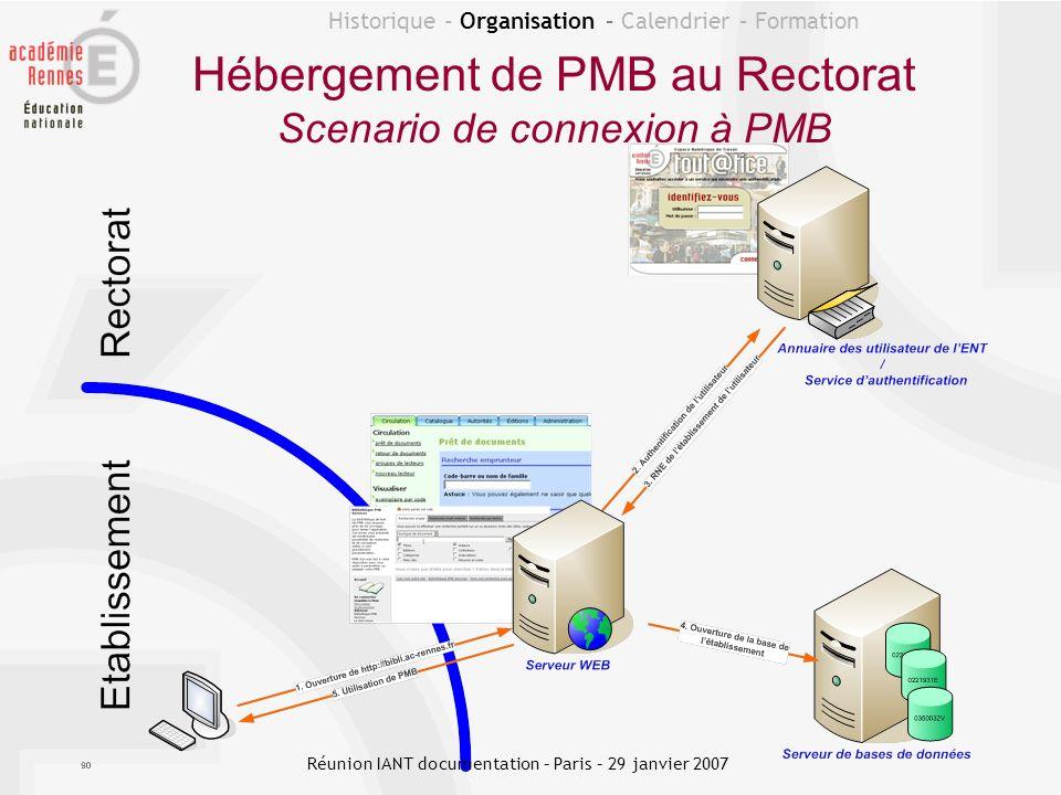 Hébergement de PMB au Rectorat Scenario de connexion à PMB