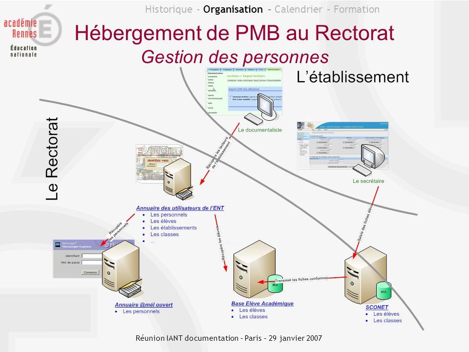 Hébergement de PMB au Rectorat Gestion des personnes