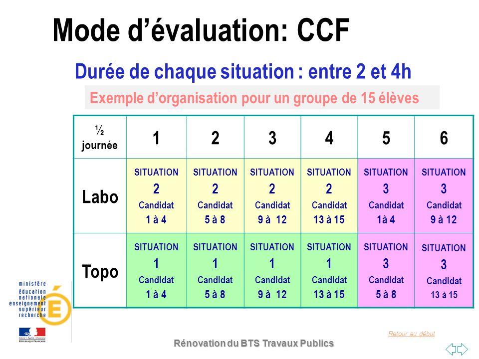 Mode d'évaluation: CCF