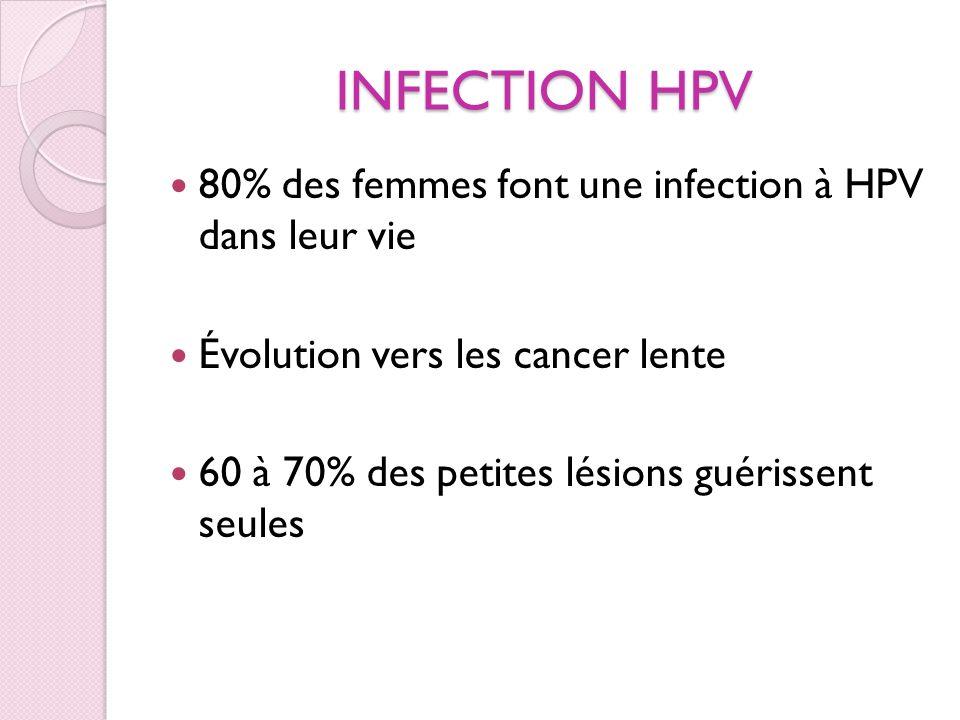 INFECTION HPV 80% des femmes font une infection à HPV dans leur vie