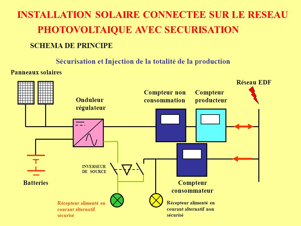 installation solaire connectee sur le reseau ppt video online t l charger. Black Bedroom Furniture Sets. Home Design Ideas