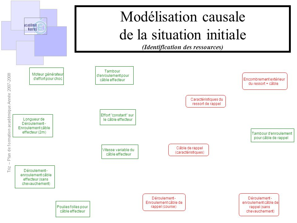 de la situation initiale (Identification des ressources)
